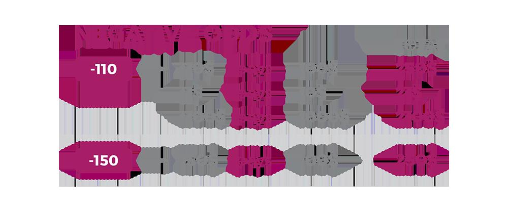 Negative Odds